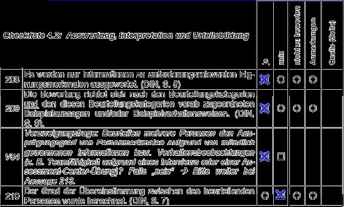 [DIN33430] Checklisten zur DIN 33430 - Beispiel