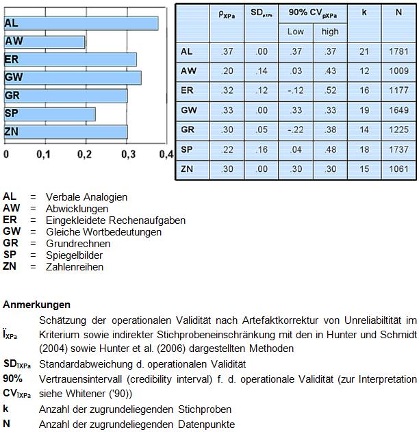 Lang, J. W. B., Kersting, M. & Lang, J. (in Vorbereitung). Eine metaanalytische Untersuchung zur spezifischen Fähigkeitstheorie. (Die Angaben hier auf der Folie beziehen sich allerdings nur auf die Tests des WIT-1, während im Artikel die WIT-1 und WIT-2 Tests gemeinsam analysiert werden, was zu geringfügig anderen Werten führt.)