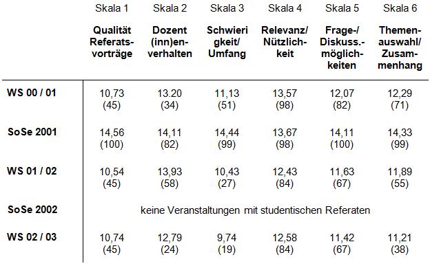 Die Lehrevaluation wurde im WS 02 / 03 letztmalig durchgeführt.Skalenwerte von 0 (schlechtester Wert) bis 15 (bester Wert); in Klammern: Prozentränge