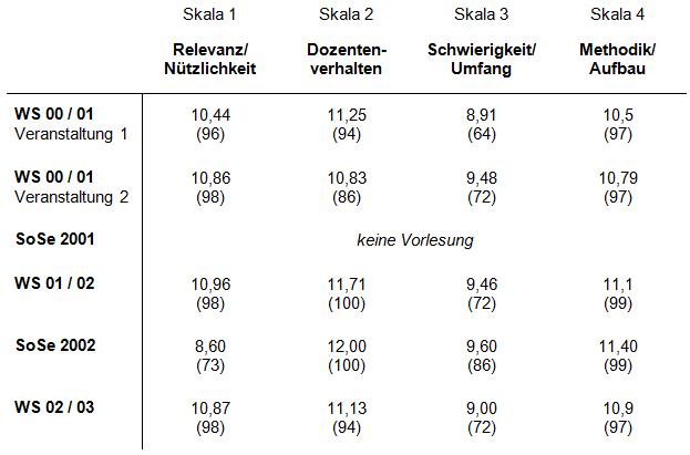Die Lehrevaluation wurde im WS 02 / 03 letztmalig durchgeführt.Skalenwerte von 0 (schlechtester Wert) bis 12 (bester Wert); in Klammern: Prozentränge