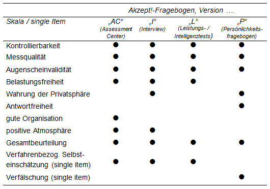 Tabelle: Überblick über die Skalen der vier Akzept!-Versionen