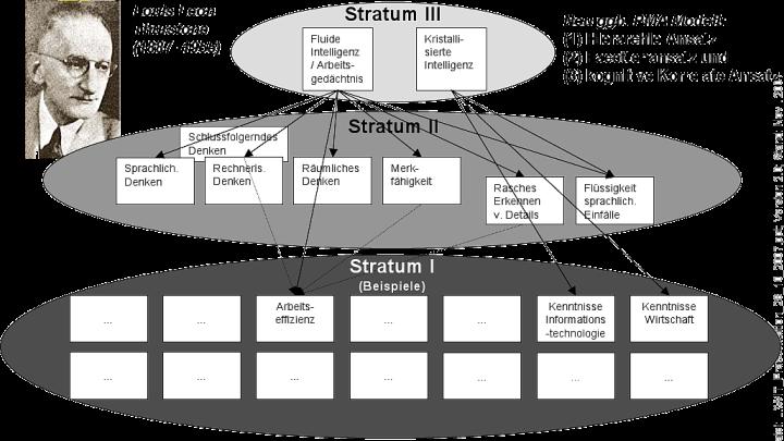 aus: Kersting, M., Althoff, K. & Jäger, A.O. (2008). WIT-2. Der Wilde-Intelligenztest. Verfahrenshinweise. Göttingen: Hogrefe.