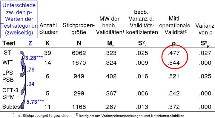Hülsheger, U. R., Maier, G. W., Stumpp, T. & Muck, P. M. (2006). Vergleich kriteriumsbezogener Validitäten verschiedener Intelligenztests zur Vorhersage von Ausbildungserfolg in Deutschland: Ergebnisse einer Metaanalyse. Zeitschrift für Personalpsychologie, 5, 145-162.