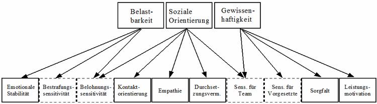 """Anmerkung: Kästchen mit den Grunddimensionen des Moduls """"Verhaltens-Input"""" wurden gestrichelt gedruckt, Kästchen mit den Grunddimensionen """"Verhaltens-Output"""" wurden mit durchgezogenen Linien gedruckt."""