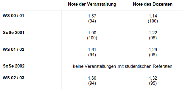 """Die Lehrevaluation wurde im WS 02 / 03 letztmalig durchgeführt.""""Schulnoten"""" von 1,0 (bester Wert) bis 6,0 (schlechtester Wert); in Klammern: Prozentränge"""
