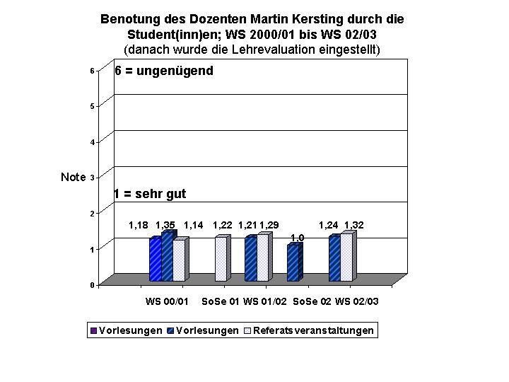Benotung des Dozenten Martin Kersting durch die Student(inn)en; WS 2000/01 bis WS 02/03